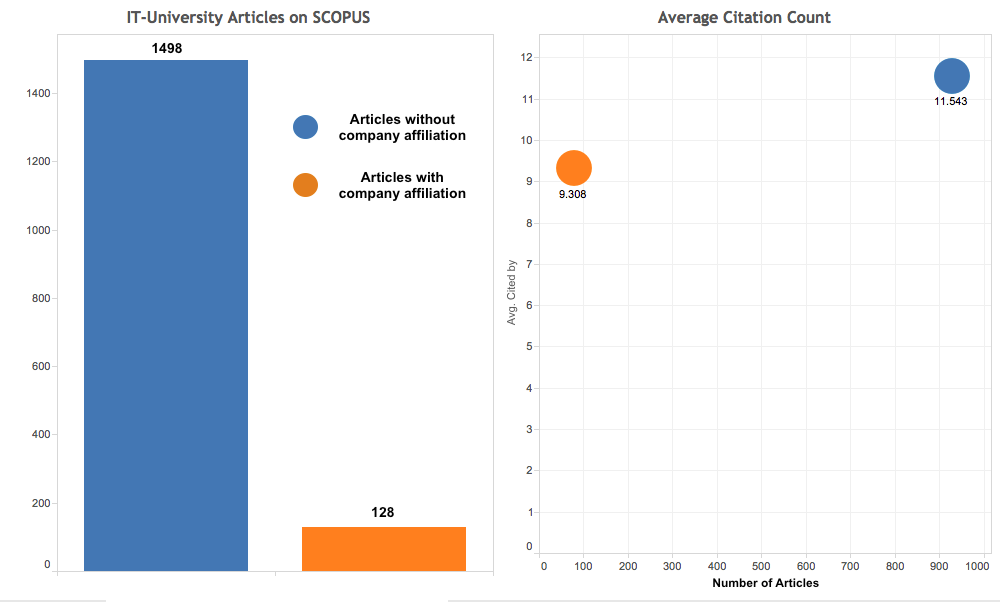Visualisation 1 - Scientific Articles from the IT-University. Affiliation and citations.
