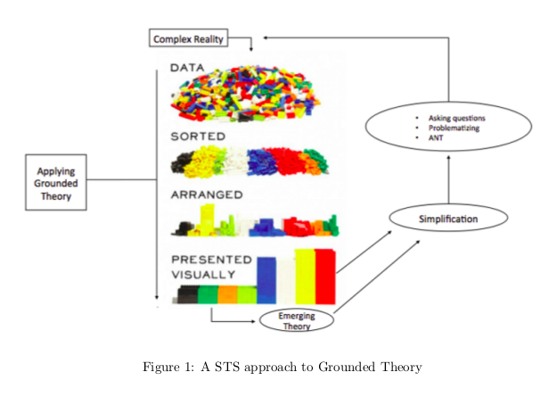grounded theory essay Reflectingon writing up a grounded to buy flypaper theory thesis - spettacolovivoitphd thesis using ang tunay na pagmamahal essay help grounded theory thesis using.